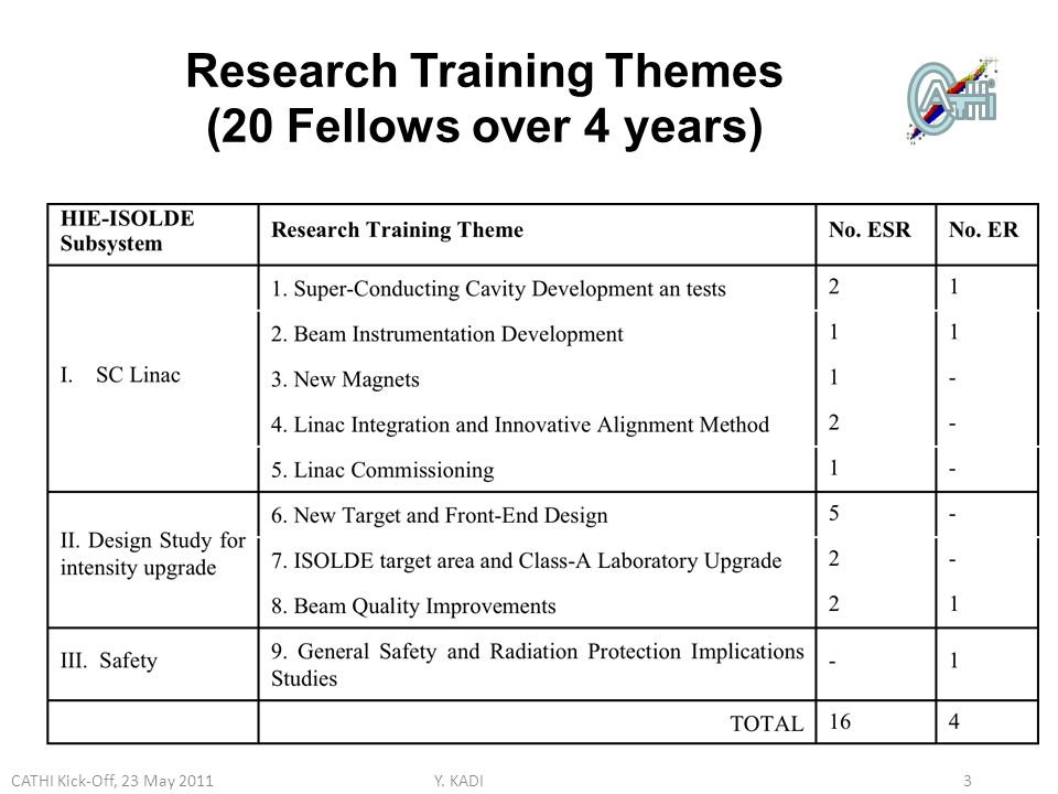 Research Training Themes (20 Fellows over 4 years) Y.