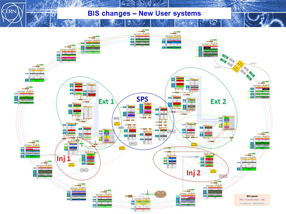 S. Gabourin – 21 st Mar 2014 BIS changes – New User systems SPS Ext 1 Ext 2 Inj 1 Inj 2