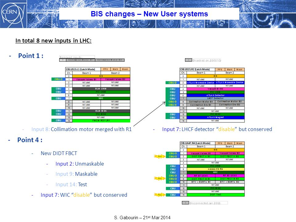 S. Gabourin – 21 st Mar 2014 BIS changes – New User systems -Point 1 : -Input 8: Collimation motor merged with R1 -Point 4 : -New DIDT FBCT -Input 2: