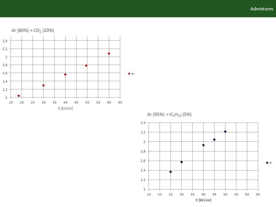 Admixtures Ar (80%) + CO 2 (20%) Ar (95%) + iC 4 H 10 (5%)