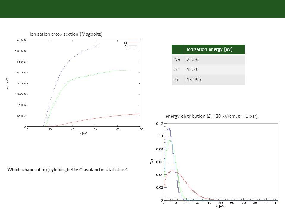 ionization cross-section (Magboltz) energy distribution (E = 30 kV/cm, p = 1 bar) Ionization energy [eV] Ne21.56 Ar15.70 Kr13.996 Which shape of σ(ε) yields better avalanche statistics