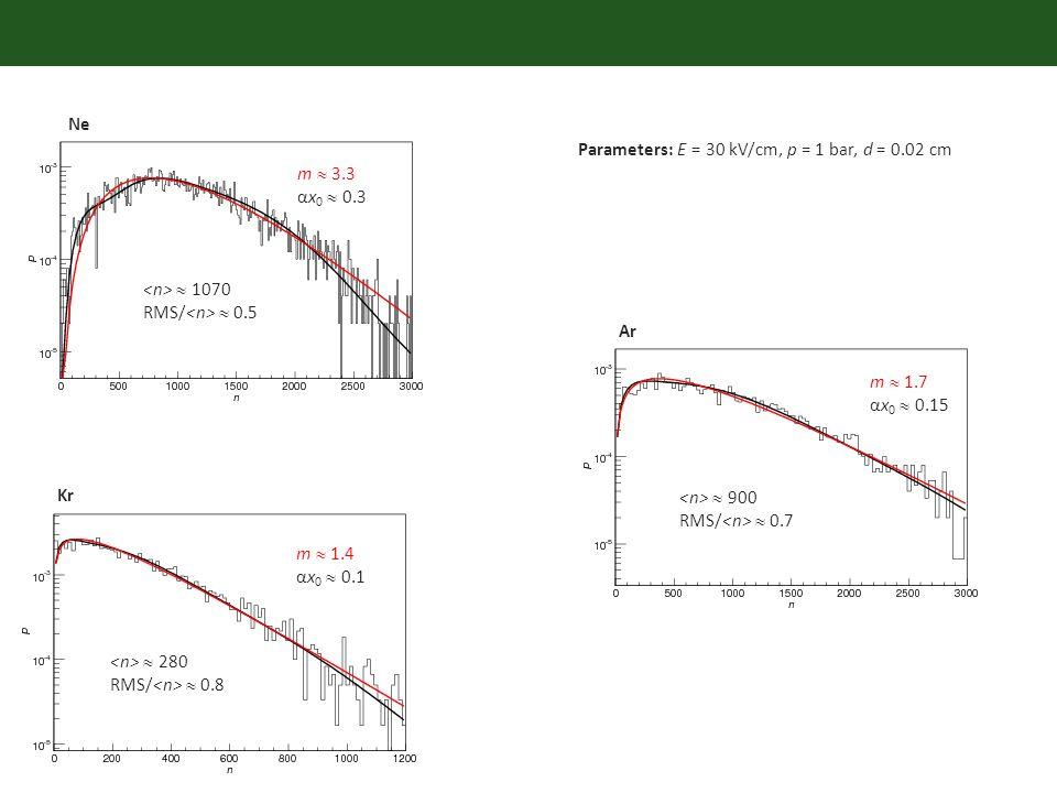 Ne Ar Kr Parameters: E = 30 kV/cm, p = 1 bar, d = 0.02 cm m 3.3 αx 0 0.3 m 1.4 αx 0 0.1 m 1.7 αx 0 0.15 1070 RMS/ 0.5 280 RMS/ 0.8 900 RMS/ 0.7