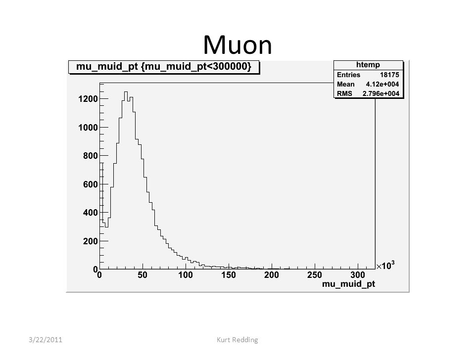 Muon 3/22/2011Kurt Redding