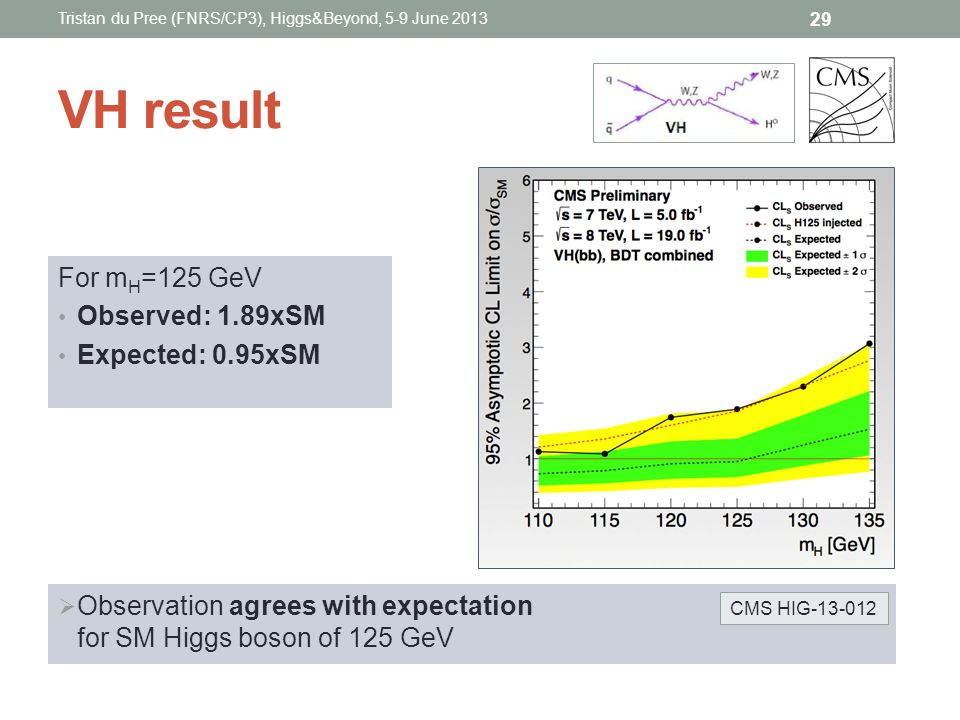 VH result For m H =125 GeV Observed: 1.89xSM Expected: 0.95xSM Tristan du Pree (FNRS/CP3), Higgs&Beyond, 5-9 June 2013 29 Observation agrees with expe