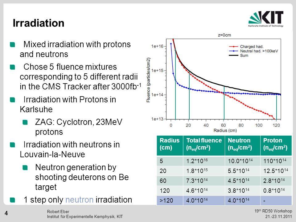 19 th RD50 Workshop 5 21.-23.11.2011 Robert Eber Institut für Experimentelle Kernphysik, KIT Annealing Logarithmic annealing steps to observe short term (beneficial) annealing long term (reverse) annealing Temperature (°C) Duration (min) Sum @RT Annealing (d) 60204 60208 604015 607628 801558 8030133 8060337 M.Moll, phd thesis, Hamburg, 1999
