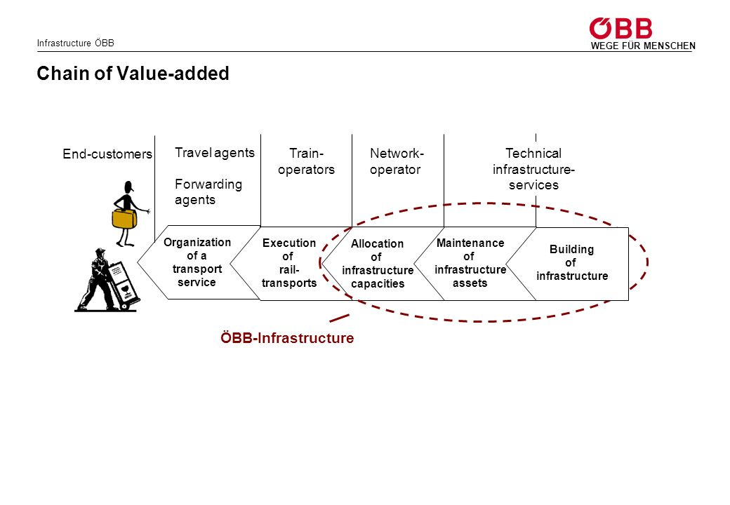 Infrastructure ÖBB WEGE FÜR MENSCHEN End-customers Chain of Value-added Organization of a transport service Travel agents Forwarding agents Execution