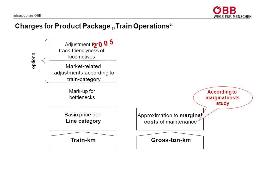 Infrastructure ÖBB WEGE FÜR MENSCHEN Charges for Product Package Train Operations Gross-ton-km Approximation to marginal costs of maintenance Accordin