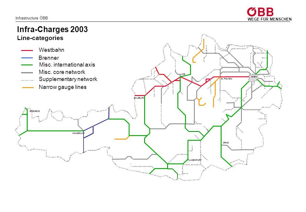 Infrastructure ÖBB WEGE FÜR MENSCHEN Westbahn Misc.