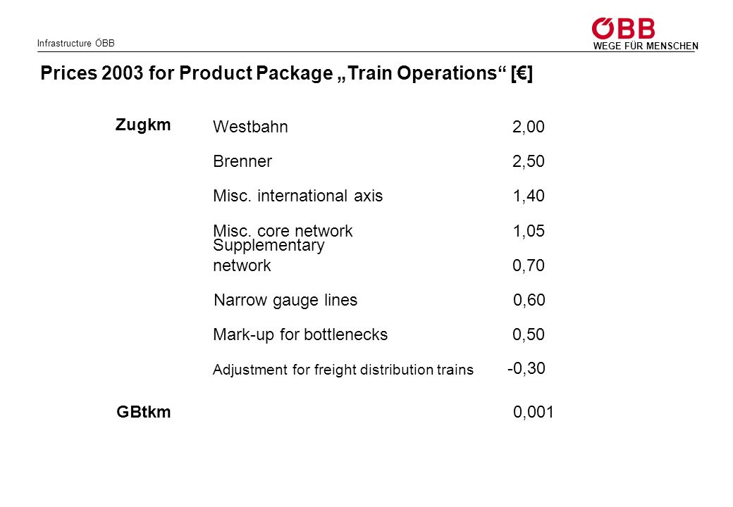 Infrastructure ÖBB WEGE FÜR MENSCHEN Prices 2003 for Product Package Train Operations [] 0,001 0,70 Supplementary network 1,05Misc. core network 1,40M
