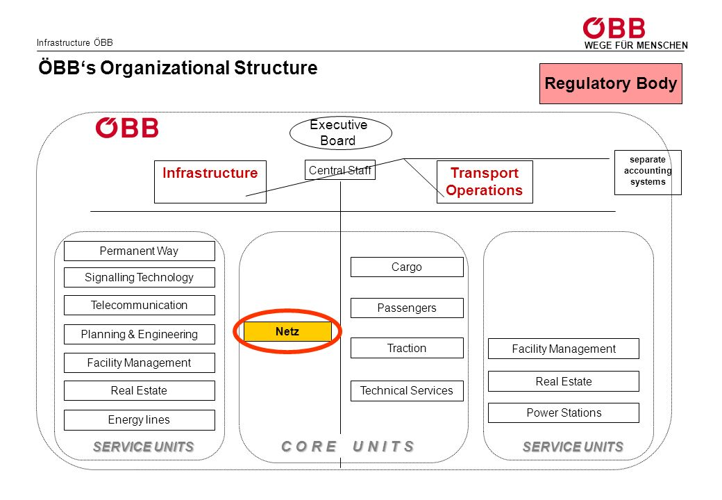Infrastructure ÖBB WEGE FÜR MENSCHEN ÖBBs Organizational Structure InfrastructureTransport Operations Executive Board Central Staff Netz Cargo Passeng