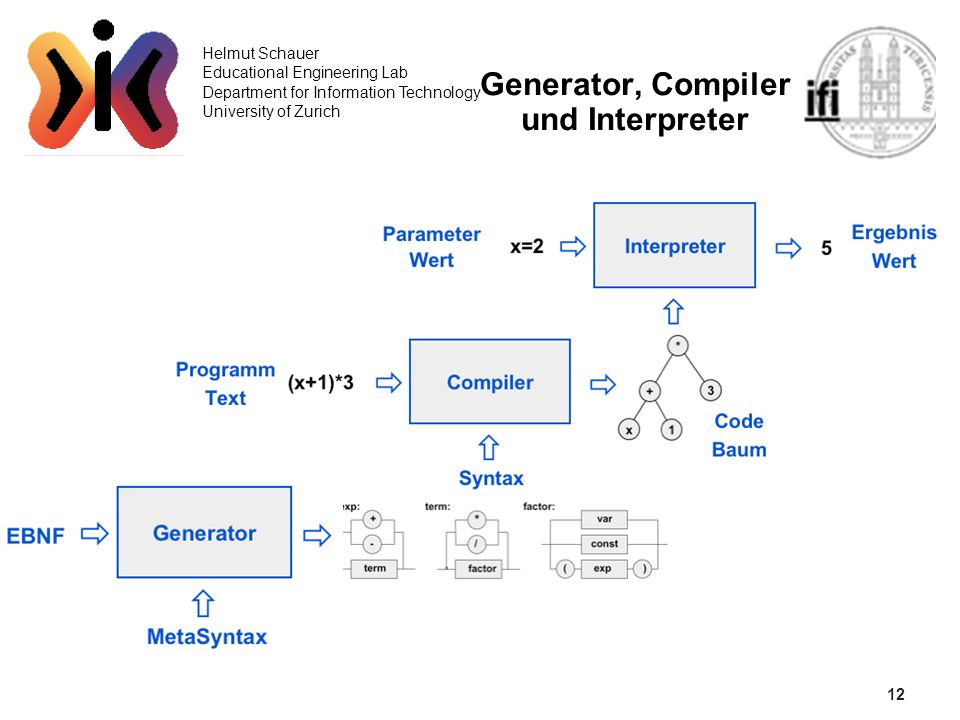 12 Helmut Schauer Educational Engineering Lab Department for Information Technology University of Zurich Generator, Compiler und Interpreter
