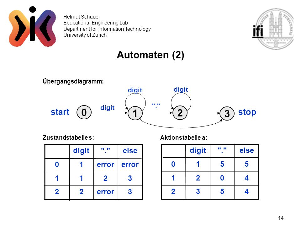 14 Helmut Schauer Educational Engineering Lab Department for Information Technology University of Zurich Automaten (2) Übergangsdiagramm: Zustandstabelle s: Aktionstabelle a: 0 3 2 1 start stop digit . digit . else 01error 1123 22 3 digit . else 0155 1204 2354