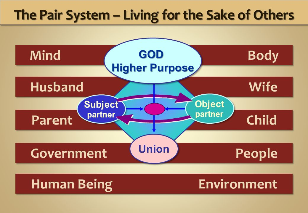Husband Wife Human Being Environment Government People Parent Child Mind Body Subject partner Subject partner Object partner Object partner Union GOD Higher Purpose Higher Purpose GOD Higher Purpose Higher Purpose