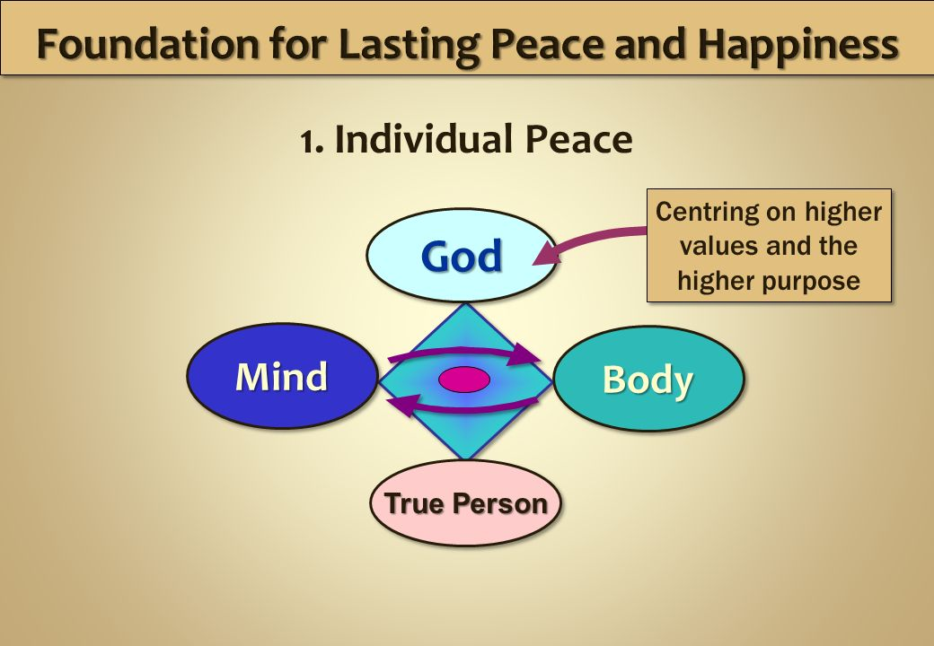 1. Individual Peace Foundation for Lasting Peace and Happiness Mind Body God True Person True Person True Person True Person Centring on higher values