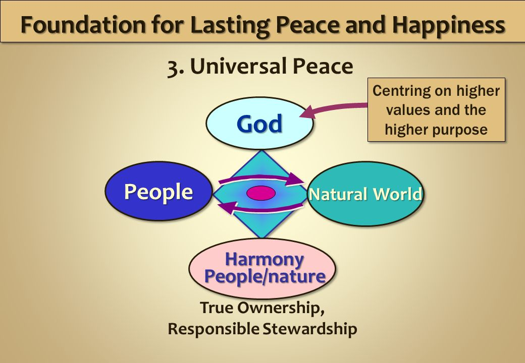 True Ownership, Responsible Stewardship People Natural World Natural World Natural World Natural World God 3.