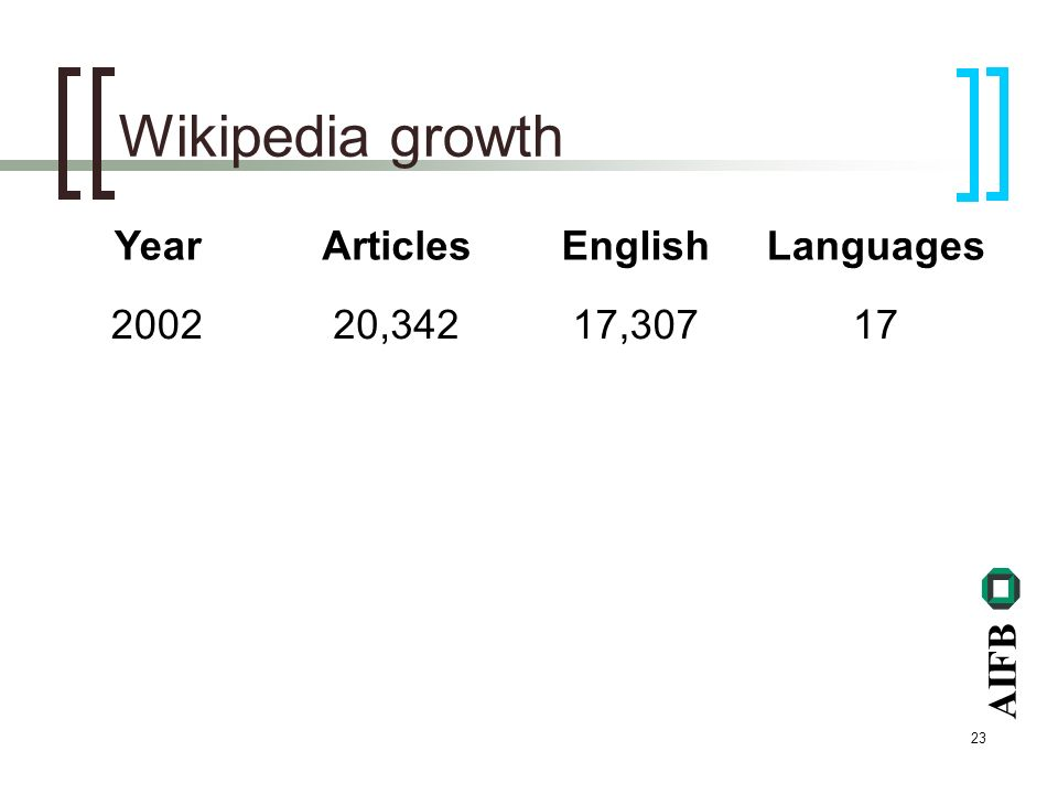 AIFB 23 Wikipedia growth YearArticlesEnglishLanguages 200220,34217,30717