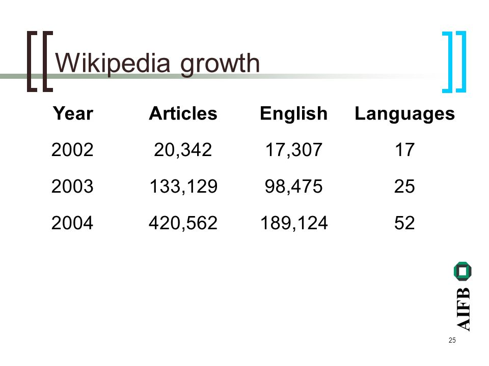 AIFB 25 Wikipedia growth YearArticlesEnglishLanguages 200220,34217,30717 2003133,12998,47525 2004420,562189,12452