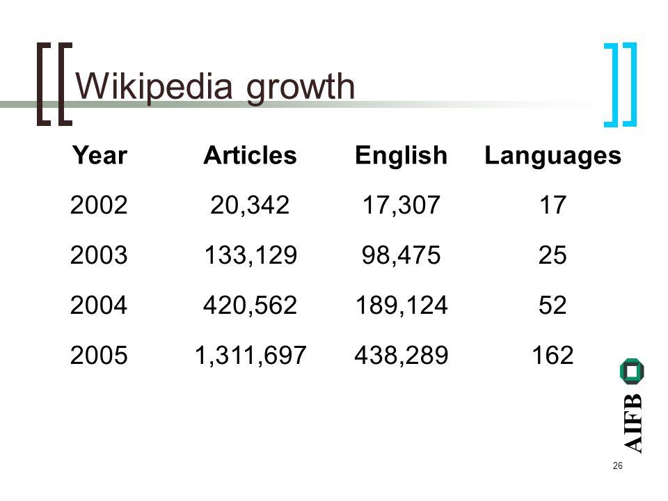 AIFB 26 Wikipedia growth YearArticlesEnglishLanguages 200220,34217,30717 2003133,12998,47525 2004420,562189,12452 20051,311,697438,289162