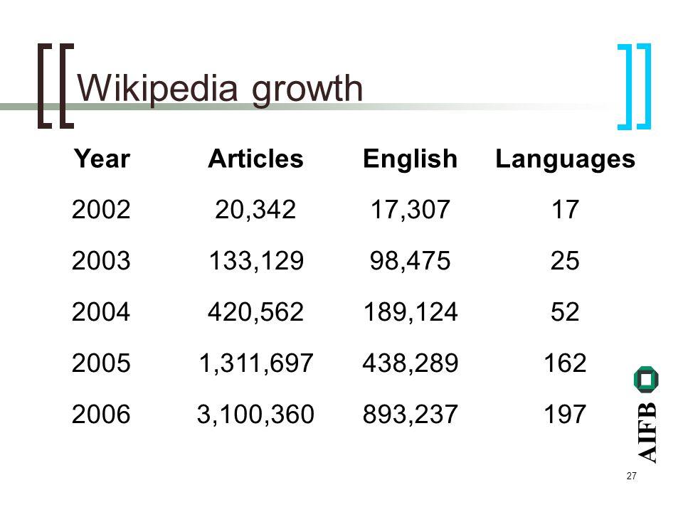 AIFB 27 Wikipedia growth YearArticlesEnglishLanguages 200220,34217,30717 2003133,12998,47525 2004420,562189,12452 20051,311,697438,289162 20063,100,360893,237197