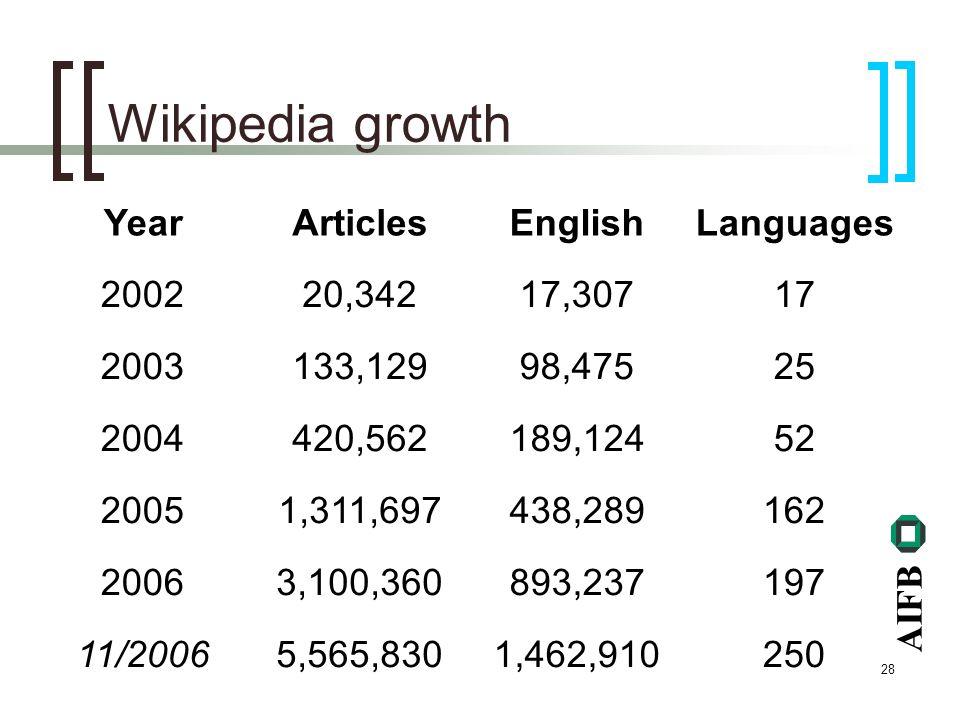 AIFB 28 Wikipedia growth YearArticlesEnglishLanguages 200220,34217,30717 2003133,12998,47525 2004420,562189,12452 20051,311,697438,289162 20063,100,36