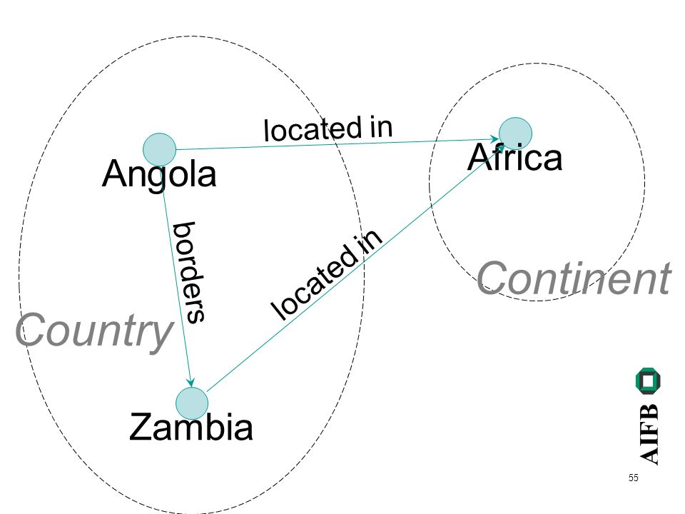 AIFB 55 Angola Africa located in Zambia located in borders Country Continent