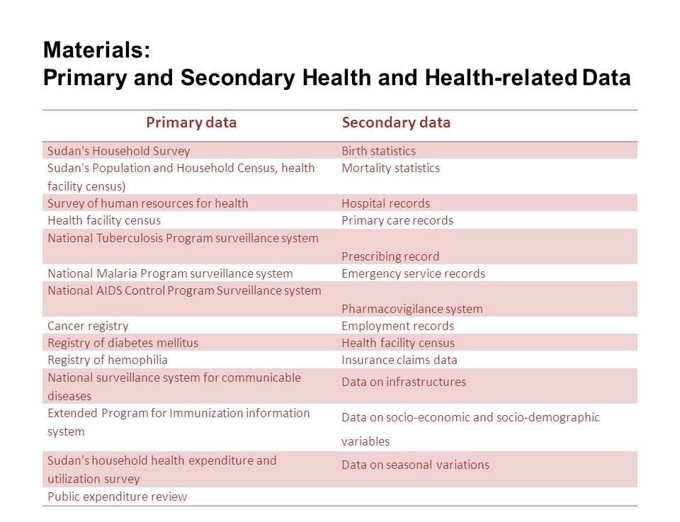 15 SEITE Materials: Primary and Secondary Health and Health-related Data Secondary data Primary data Birth statisticsSudan's Household Survey Mortalit