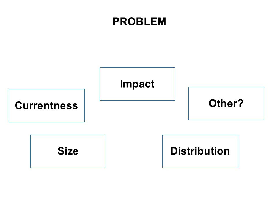 4 SEITE Impact DistributionSize PROBLEM Other? Currentness