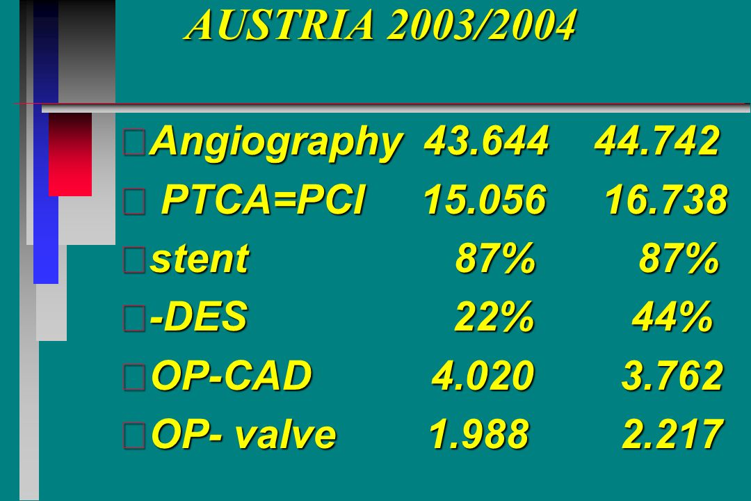 Volker Mühlberger, Quality Ratio of emergency CABG due to PCI (%) in Austria/Switzerland,EU