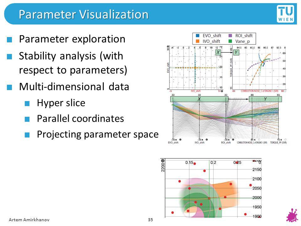 Parameter Visualization 35 Artem Amirkhanov Parameter exploration Stability analysis (with respect to parameters) Multi-dimensional data Hyper slice P