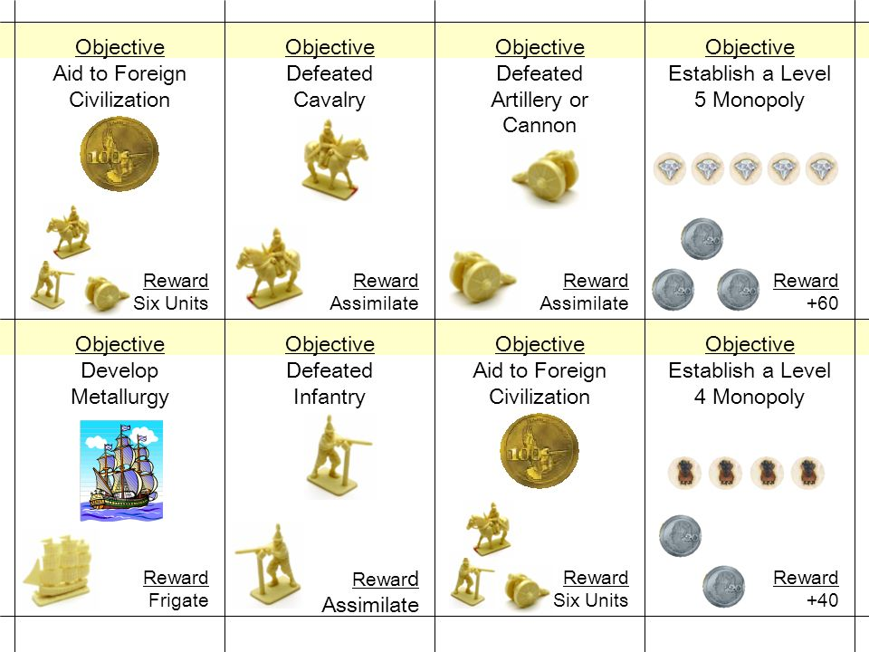 Objective Establish a Level 5 Monopoly Reward +60 Objective Defeated Cavalry Reward Assimilate Objective Establish a Level 4 Monopoly Reward +40 Objective Aid to Foreign Civilization Reward Six Units Objective Defeated Infantry Rewar d Assimilate Objective Develop Metallurgy Reward Frigate Objective Defeated Artillery or Cannon Reward Assimilate Objective Aid to Foreign Civilization Reward Six Units