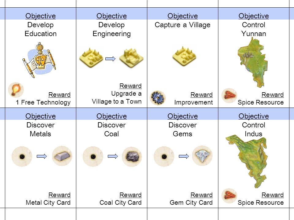 Objective Control Yunnan Reward Spice Resource Objective Develop Engineering Reward Upgrade a Village to a Town Objective Control Indus Reward Spice Resource Objective Discover Gems Reward Gem City Card Objective Discover Coal Reward Coal City Card Objective Discover Metals Reward Metal City Card Objective Capture a Village Reward Improvement Objective Develop Education Reward 1 Free Technology