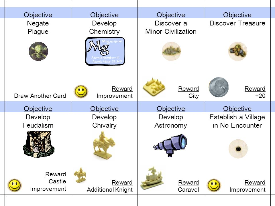 Objective Discover Treasure Reward +20 Objective Negate Plague Draw Another Card Objective Develop Chemistry Reward Improvement Objective Establish a Village in No Encounter Reward Improvement Objective Develop Astronomy Reward Caravel Objective Develop Chivalry Reward Additional Knight Objective Develop Feudalism Reward Castle Improvement Objective Discover a Minor Civilization Reward City
