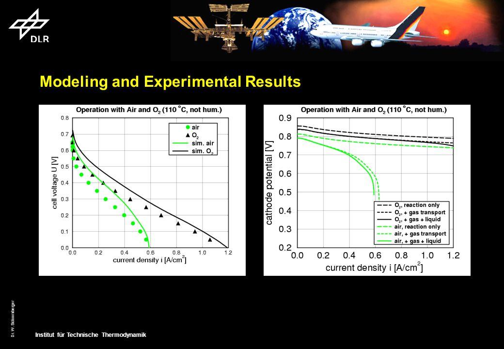 Institut für Technische Thermodynamik Dr. W. Schnurnberger Modeling and Experimental Results