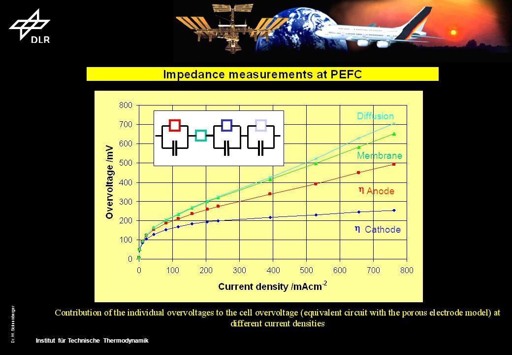 Institut für Technische Thermodynamik Dr. W. Schnurnberger Diffusion Membrane Anode Cathode