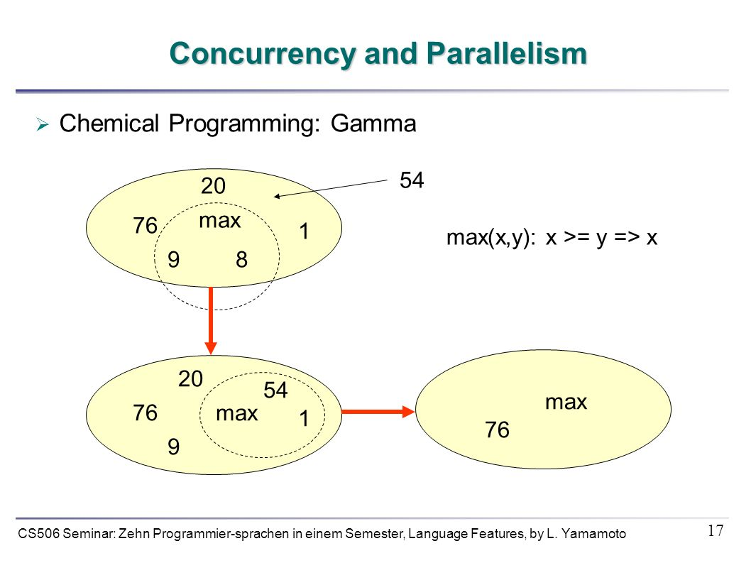 17 CS506 Seminar: Zehn Programmier-sprachen in einem Semester, Language Features, by L. Yamamoto Concurrency and Parallelism Chemical Programming: Gam