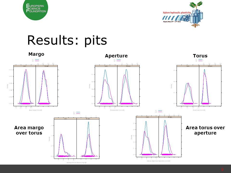 Results: pits 9 ApertureTorus Margo Area torus over aperture Area margo over torus