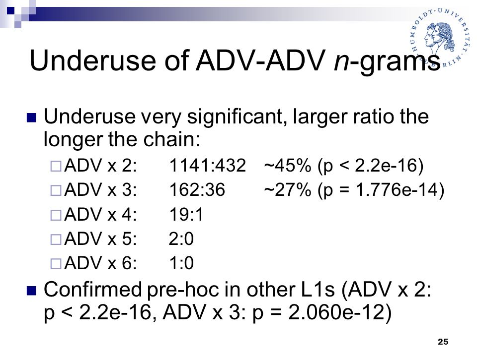 25 Underuse of ADV-ADV n-grams Underuse very significant, larger ratio the longer the chain: ADV x 2: 1141:432 ~45% (p < 2.2e-16) ADV x 3: 162:36 ~27%