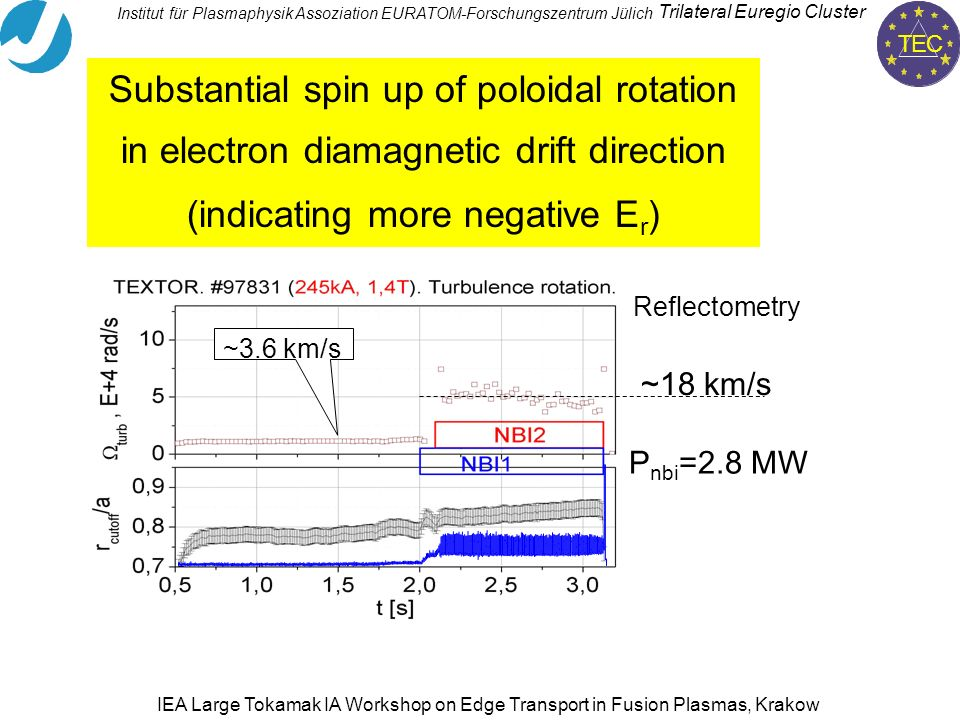 TEC Trilateral Euregio Cluster Institut für PlasmaphysikAssoziation EURATOM-Forschungszentrum Jülich IEA Large Tokamak IA Workshop on Edge Transport in Fusion Plasmas, Krakow Substantial spin up of poloidal rotation in electron diamagnetic drift direction (indicating more negative E r ) P nbi =2.8 MW ~18 km/s ~3.6 km/s Reflectometry