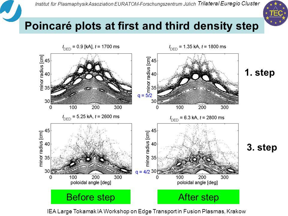 TEC Trilateral Euregio Cluster Institut für PlasmaphysikAssoziation EURATOM-Forschungszentrum Jülich IEA Large Tokamak IA Workshop on Edge Transport in Fusion Plasmas, Krakow Poincaré plots at first and third density step Before stepAfter step 1.