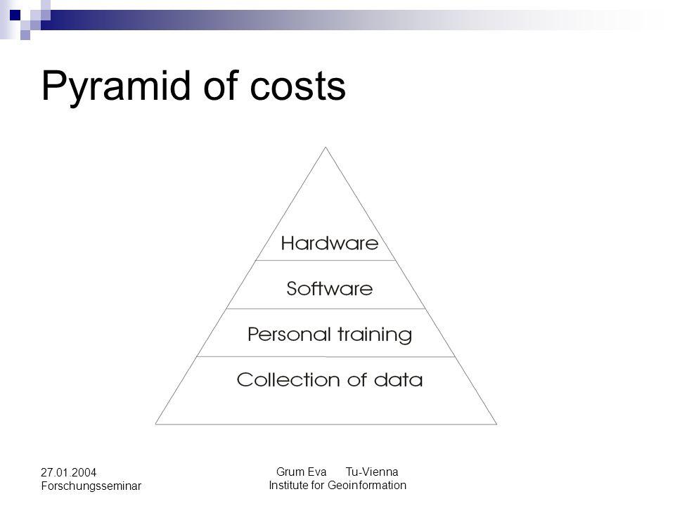 Grum Eva Tu-Vienna Institute for Geoinformation 27.01.2004 Forschungsseminar Pyramid of costs