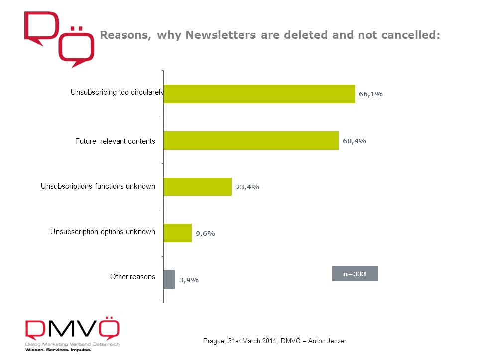Prague, 31st March 2014, DMVÖ – Anton Jenzer Reasons, why Newsletters are deleted and not cancelled: n=333
