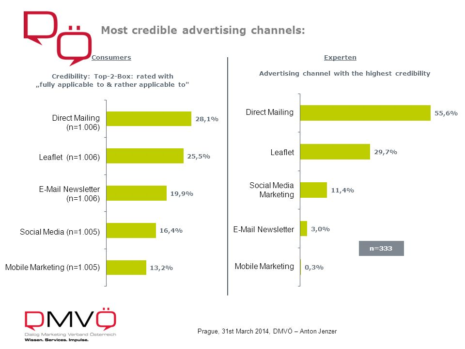 Prague, 31st March 2014, DMVÖ – Anton Jenzer Most credible advertising channels: n=333 ExpertenConsumers