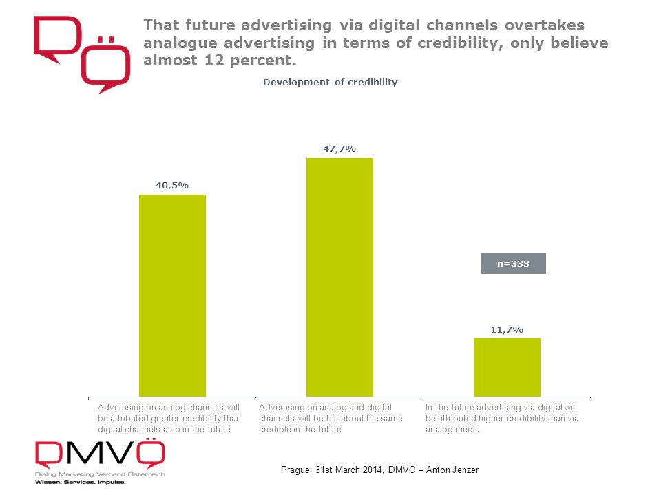Prague, 31st March 2014, DMVÖ – Anton Jenzer That future advertising via digital channels overtakes analogue advertising in terms of credibility, only believe almost 12 percent.