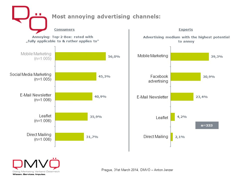 Prague, 31st March 2014, DMVÖ – Anton Jenzer Most annoying advertising channels: n=333 ExpertsConsumers Mobile Marketing (n=1.005)
