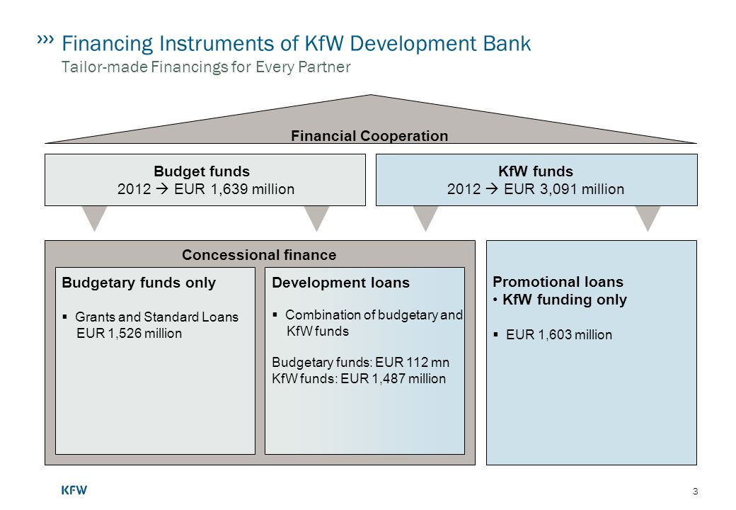 3 Financing Instruments of KfW Development Bank Tailor-made Financings for Every Partner Concessional finance Financial Cooperation Budgetary funds only Grants and Standard Loans EUR 1,526 million Promotional loans KfW funding only EUR 1,603 million Development loans Combination of budgetary and KfW funds Budgetary funds: EUR 112 mn KfW funds: EUR 1,487 million Budget funds 2012 EUR 1,639 million KfW funds 2012 EUR 3,091 million