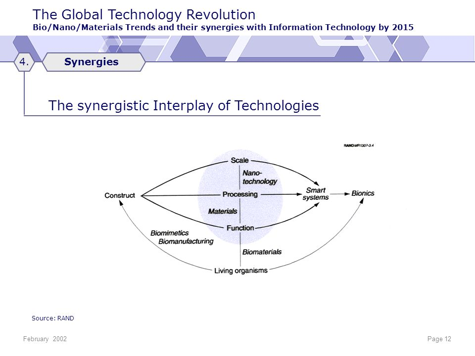 The Global Technology Revolution Bio/Nano/Materials Trends and their synergies with Information Technology by 2015 February 2002Page 12 Synergies4.