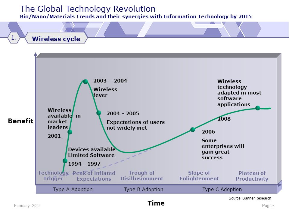 The Global Technology Revolution Bio/Nano/Materials Trends and their synergies with Information Technology by 2015 February 2002Page 6 Type A Adoption Type B Adoption Type C Adoption Benefit Time Source: Gartner Research Wireless cycle 1.