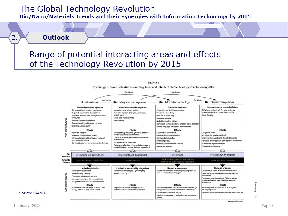 The Global Technology Revolution Bio/Nano/Materials Trends and their synergies with Information Technology by 2015 February 2002Page 7 Outlook2.