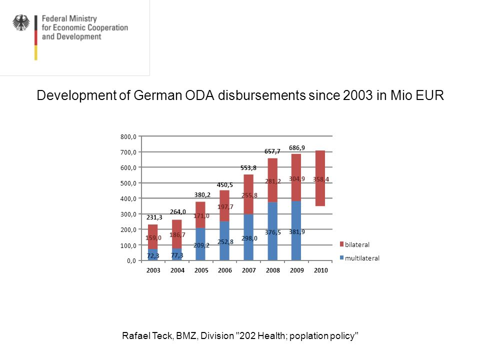 Rafael Teck, BMZ, Division 202 Health; poplation policy Development of bilateral German government commitments in the health sector since 2008 attributable to the G8 Muskoka initiative (in million, without water and general budget support)