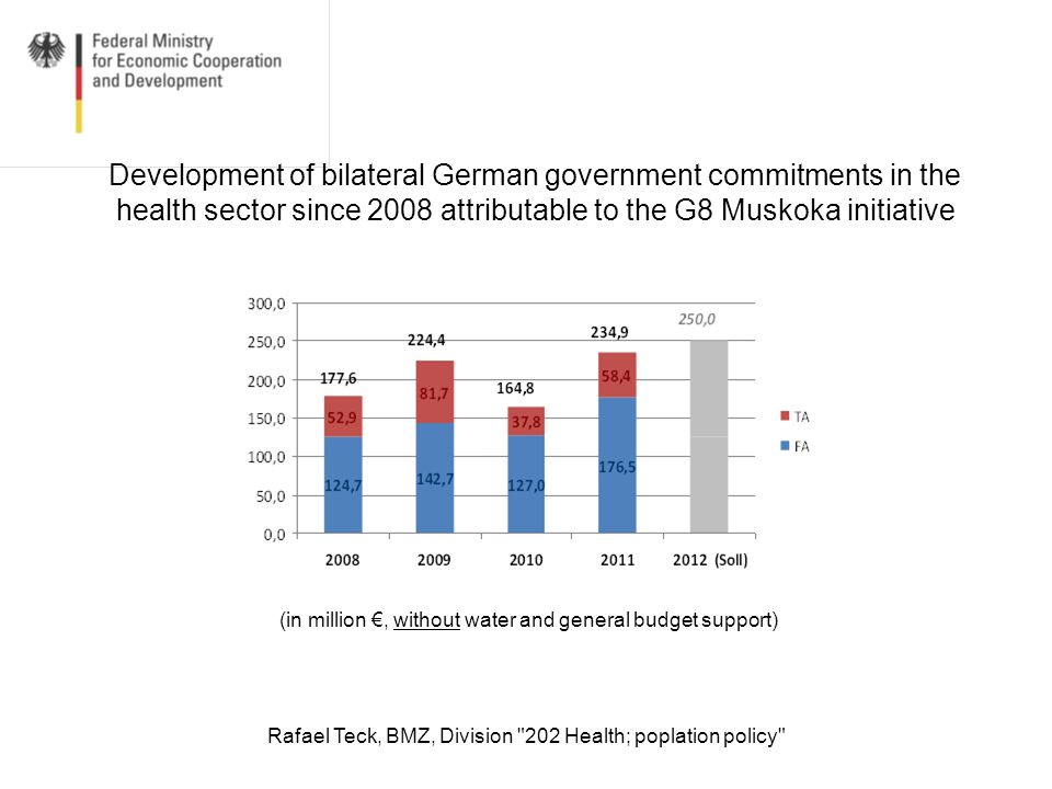 Rafael Teck, BMZ, Division 202 Health; poplation policy Bilateral commitments 2009 and 2011 in % 2009 2011